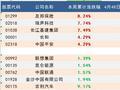 本周恒生指数累计涨2.38% 友邦成最佳恒指成份股