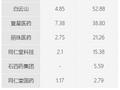 港股药企一季营收大比拼 国药控股净利同比增22.5%