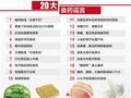 食药监发布食品药品类谣言汇总:微波炉致癌等上榜