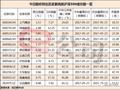 银行、保险成护盘主力 中国平安5月以来累计上涨逾两成