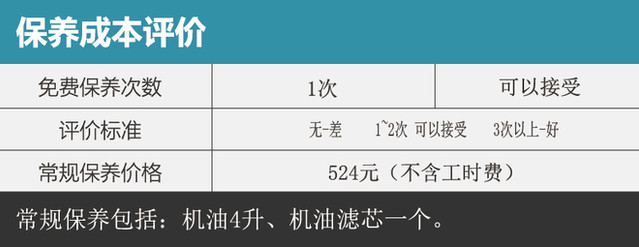 奥迪新款A3保养调查 常规保养524元