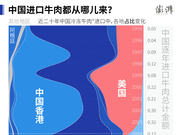 中国恢复进口美国牛肉 你之前吃的洋牛肉都是哪儿的