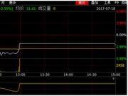 科林环保质押触发警戒线  停牌前股价异动