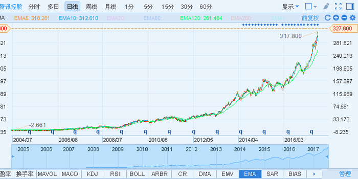 阿里和腾讯的经济总量_阿里系和腾讯系比较图
