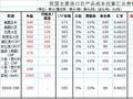 8月23日大宗农产品进口成本估算表