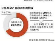 公募基金近7成收益来自利息 基金净利黑榜中邮亏18亿