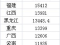 各省居民存款余额:广东总量第一 浙江人均存款近7万