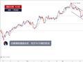 【晨报】白银借助通道走低,或跌至16.05