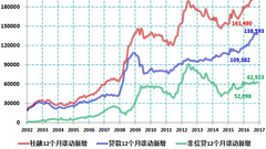 分析称年内10年期国债名义利率升破4%是大概率事件