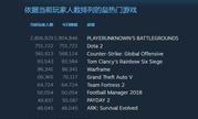 《绝地求生:大逃杀》Steam玩家数突破290万 中国玩家占半数
