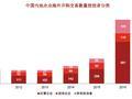 中企海外并购回归理性 前三季交易额下滑近四成
