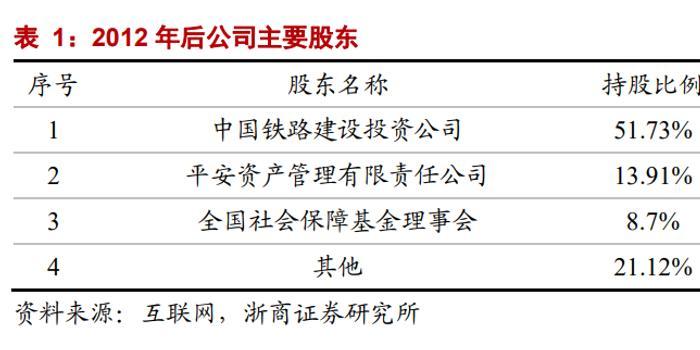 浙商证券:京沪高铁 最赚钱的铁路巨无霸是如何炼成的