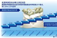 美联储年内第4次加息 中国央行利率不变再投放1500亿