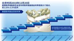 美联储加息25基点 中国央行利率不变再投放1500亿