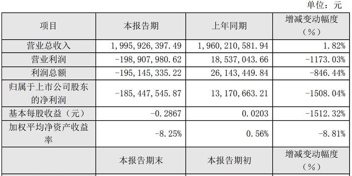 受铁路产品占比下降拖累 新筑股份去年净利预亏上亿