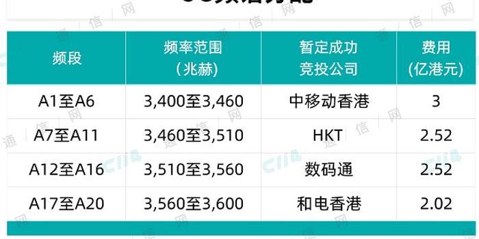 香港完成3.5GHz頻譜拍賣 中國移動收獲最多