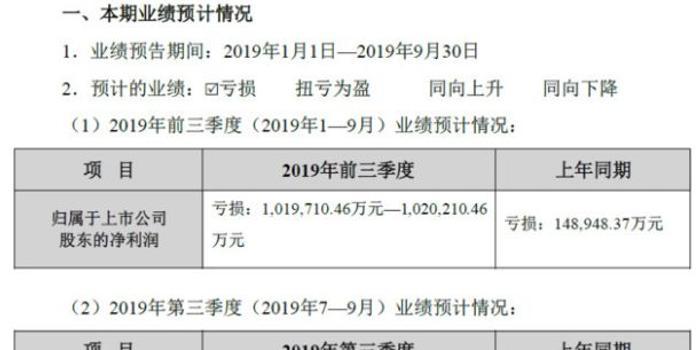 贾跃亭债务规模曝光:已还210亿 还欠254亿