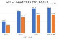 中民投面临考验:偿债压力大 首设董事局联席主席