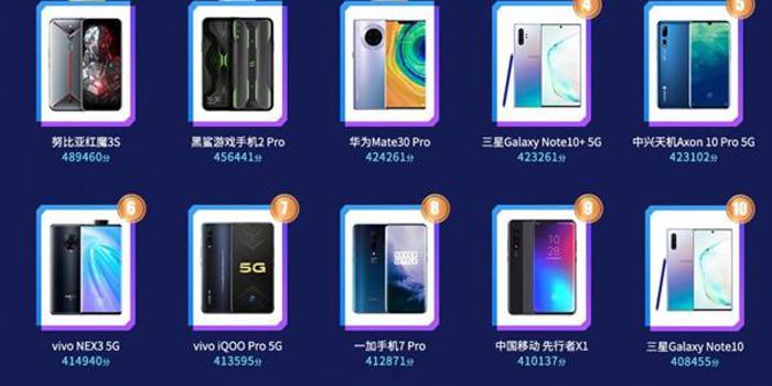 鲁大师2019第三季度手机性能排行出炉