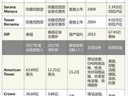 中国铁塔上市之际 看国外铁塔如何多种经营?