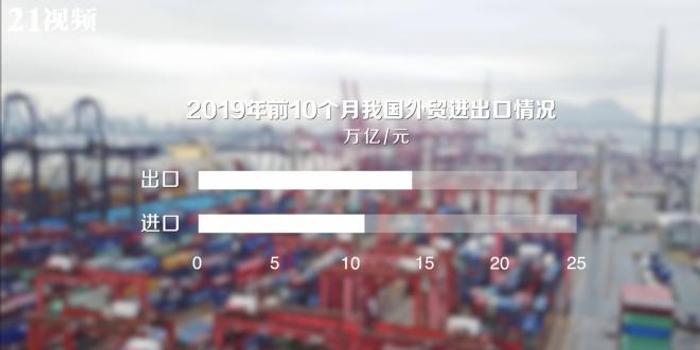 海关总署:中国前10个月贸易进出口总值25.63万亿元