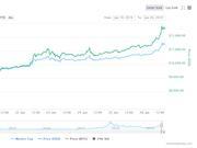 比特币触及13000美元 会突破历史最高价2万美元吗