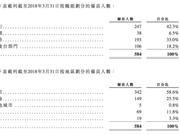 """华兴资本乘""""东风""""赴港上市 超七成收入用来发工资"""