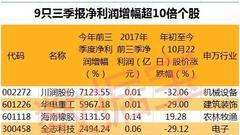 近千份三季报披露 这些股获QFII社保基金新进持股