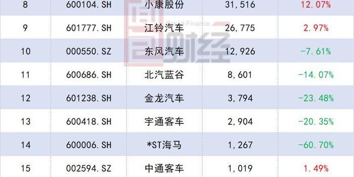 上市车企10月销量:力帆、北汽蓝谷、海马同比大降