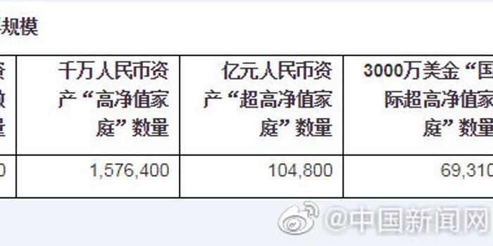 2019胡润财富报告:大陆600万资产富裕家庭达392万户