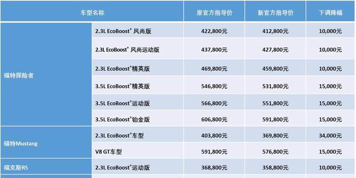 福特中国进口车全系在华下调售价 最高降幅3.4万元