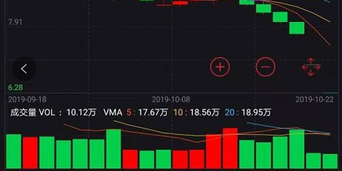 23家股东发函挺天风 下周还有券商面临巨额限售解禁