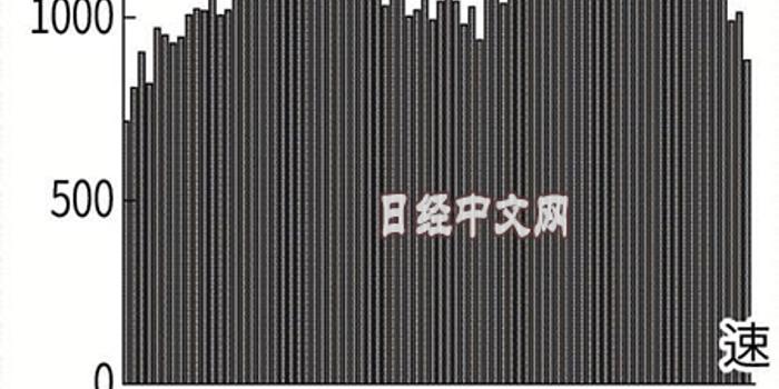 日本机床订单额时隔76个月跌破900亿日元