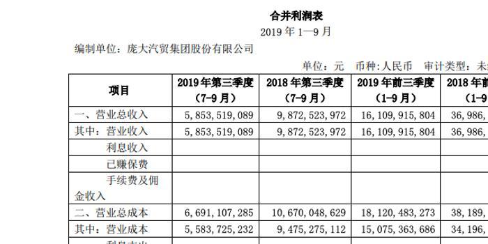 庞大集团前三季度净亏损20.71亿元 同比下降783.9%