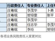 百年人寿长短板:资管运作逐渐完善 偿付能力七连降