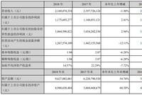 华宝股份大手笔分红:拟10派40元 共派现24.6亿