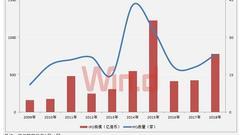 今年港股再迎中资股上市潮 IPO规模近800亿