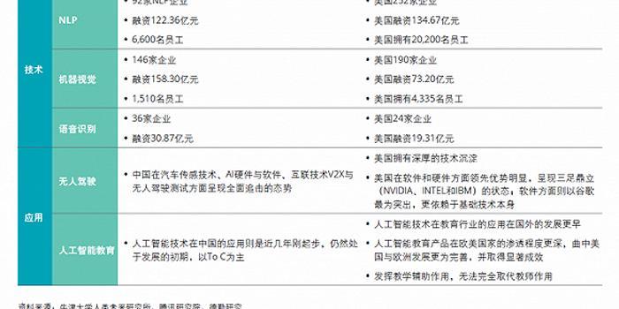 《全球人工智能白皮書》:中國AI商用第5年地位如何