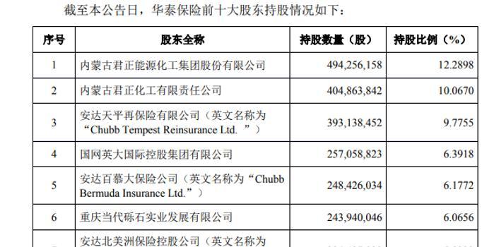 安达保险收华泰保险集团股权 目标直指50%以上控股权