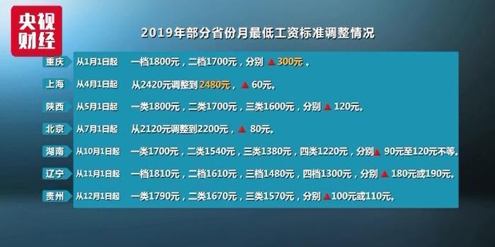 7省份上调最低工资标准 这个地方涨得最多