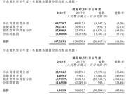 华融消费金融2018年净利润下滑88.2%