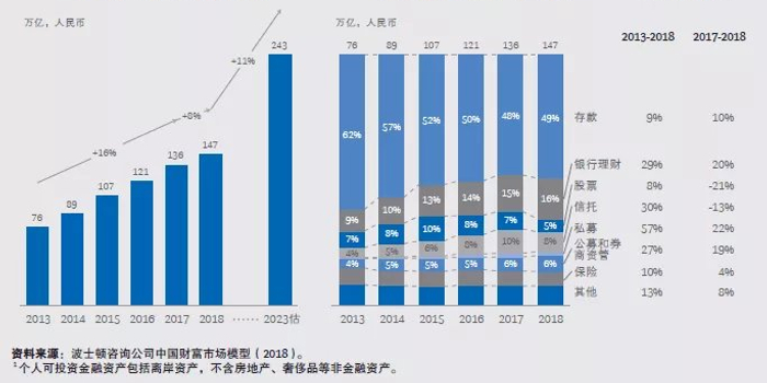 皇冠备用_报告:北京高净值人士密度全国最高 每1万人中有78名