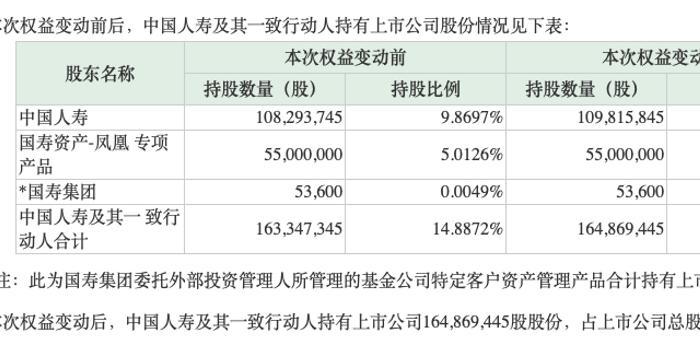 中国人寿又出手:10个月6次砸近20亿 为何如此钟情?