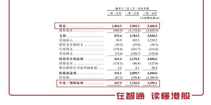 新股前瞻︱天齐全锂业:70%高余利或难认为就,蛇