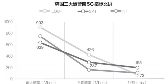 5G应用挖掘空间大 韩国近八成科研企业与运营商合作