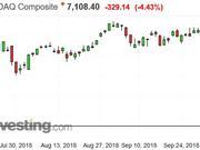 十月抛售未停 纳指创7年来最大单日跌幅