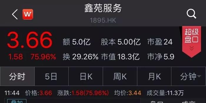 鲁大师暴涨200%鑫苑狂涨100% 港股市场新股突然火了