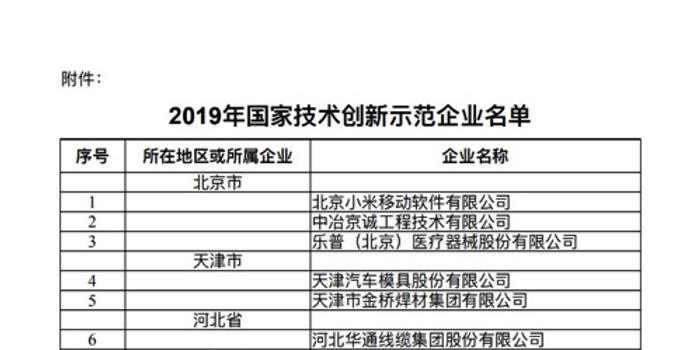 2019国家技术创新示范企业名单 小米九阳53企业入选