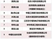 民政部公布第二批指定互联网募捐平台:滴滴等上榜