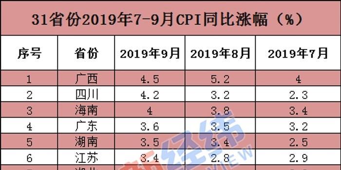 31省份9月CPI出爐:9地漲幅超全國 廣西領漲寧夏最低